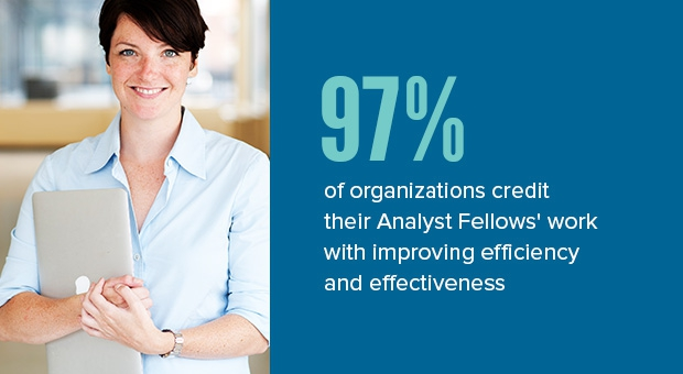 97% of organizations credit their Analyst Fellows' work with improving efficiency and effectiveness